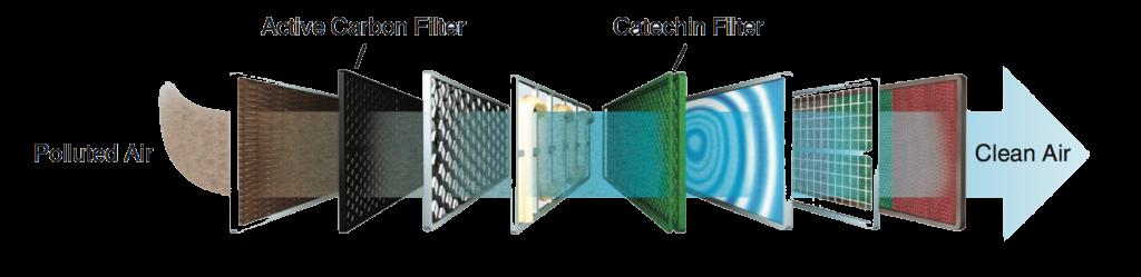 filter technology barrett heating and ac